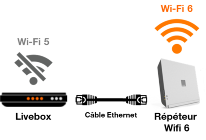 epeteur wifi 6