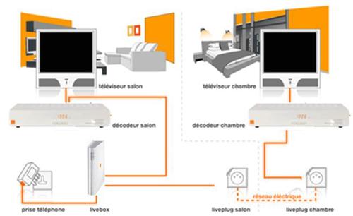 offre tv orange les offres pour les dom l boutique. Black Bedroom Furniture Sets. Home Design Ideas